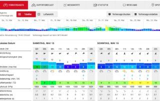 Windfinder - Wetter Wind zum Wingfoilen